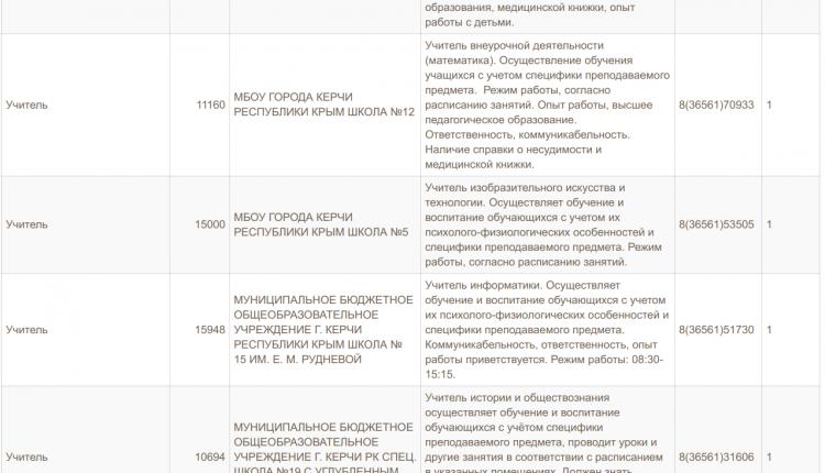 В Керчи и Ленинском районе нехватка врачей мед персонала и учителей